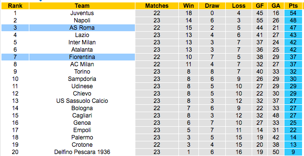Klasemen Sementara Italy Serie A