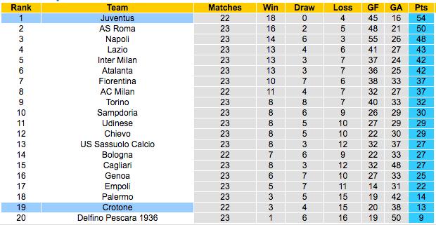 Prediksi Gratis Crotone vs Juventus