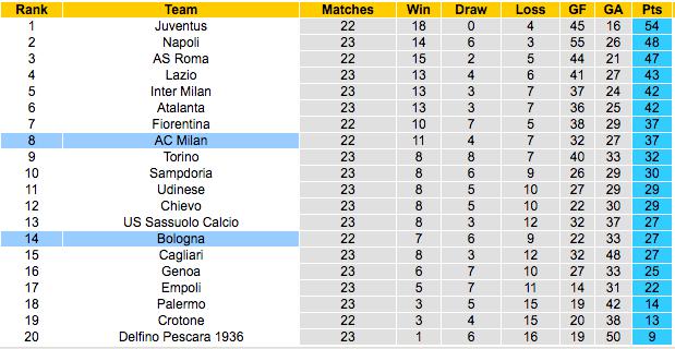 Prediksi Bologna vs AC Milan