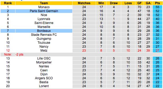 Klasemen Liga Perancis